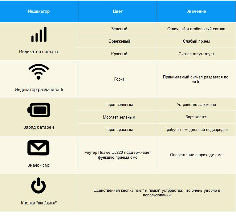 Картинки по запросу Huawei E5220 3G GSM Wi-Fi Роутер