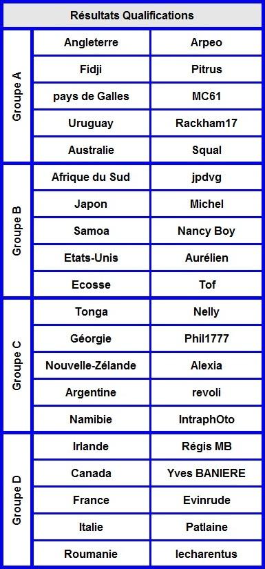Les r sultats de la coupe du monde forum photo 2015 - Resultat de qualification coupe du monde ...