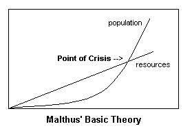 Ici le graphique expiant la grande masse du ridicule de la théorie de Malthus et de ses nombreux comparses, théorie vaseuse qui, si elle avait été validée par le réel, aurait conduit il y a déjà bien longtemps à la disparition de l'espèce humaine par manque de nourriture.