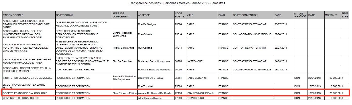70 000 euros offerts par Lundbeck à la Société Française d'Alcoologie