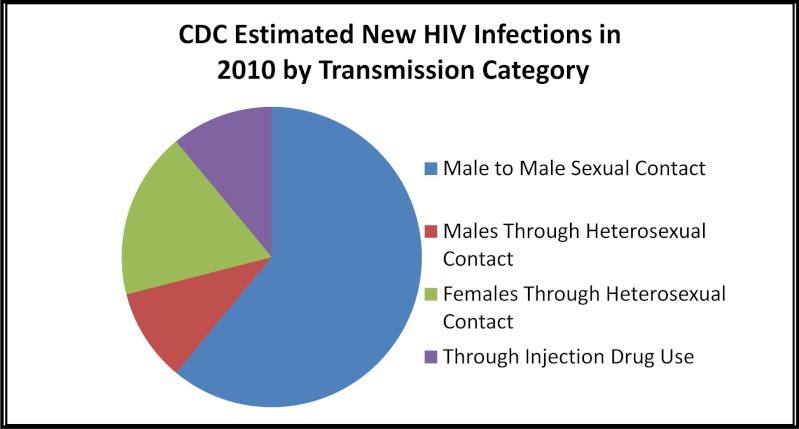 Heterosexual hiv in myth transmission