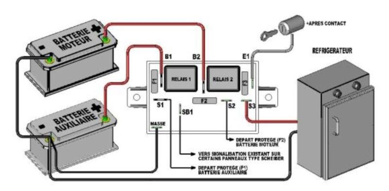 Choix de bouteille de gaz for Fonctionnement d un frigo